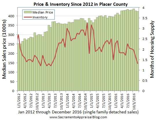 placer-county-price-and-inventory-by-sacramento-appraisal-blog