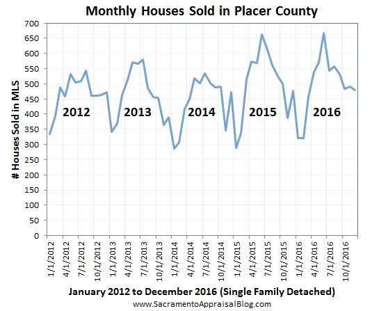 placer-county-sales-volume-by-sacramento-appraisal-blog