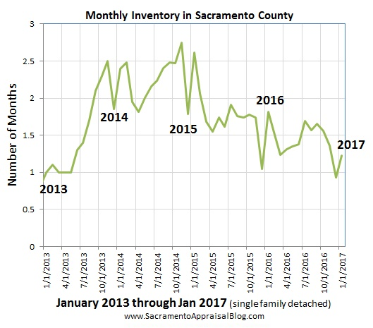 inventory in sacramento county Since 2013 - part 2 - by sacramento appraisal blog