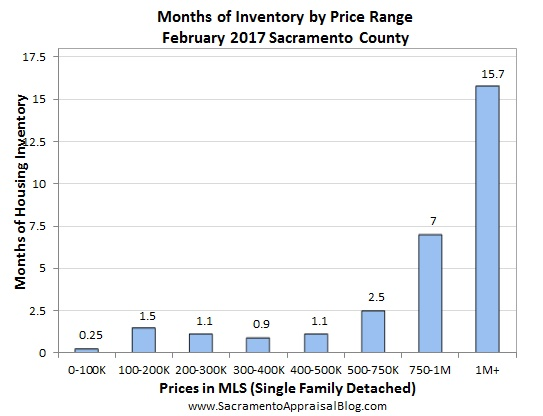 inventory - February 2017 - by home appraiser blog