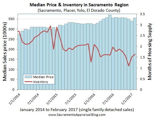 median price and inventory in sacramento regional market 2014