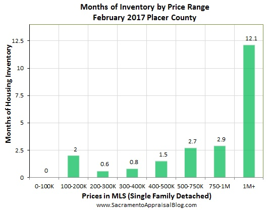 months of housing inventory in placer county by sacramento appraisal blog 2