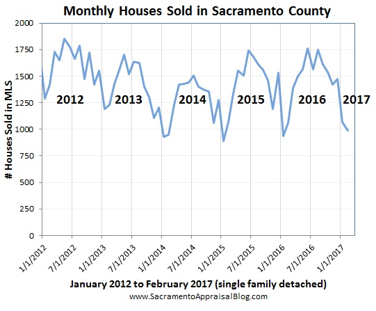 sales volume in Sacramento County since 2012