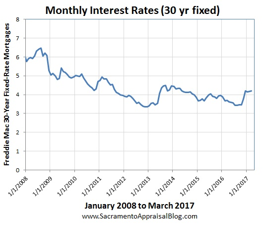 Interest Rates Since 2008