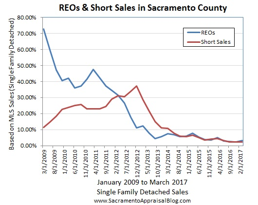 REOs and Short Sales Sacramento County - by Sac Appraisal Blog
