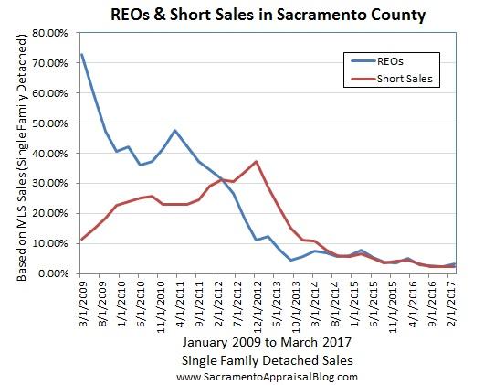 REOs and Short Sales Sacramento County - by Sac Appraisal Blog
