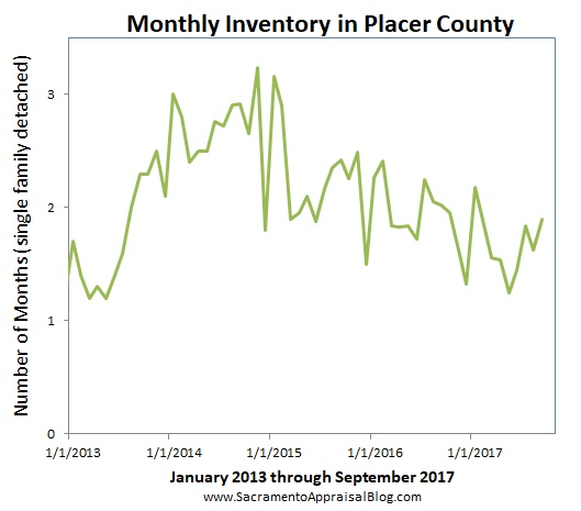 placer county muslim singles Zillow has 2,586 homes for sale in placer county ca view listing photos,  by analyzing information on thousands of single family homes for sale in placer,.