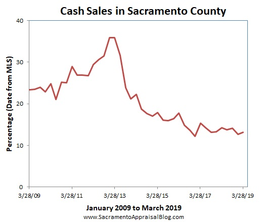 2019 real estate market | Sacramento Appraisal Blog | Real Estate