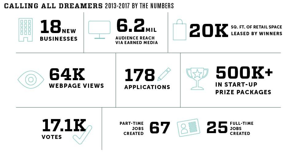 Infograph2018 - Got a Big Idea? Calling All Dreamers Applications Open April 24