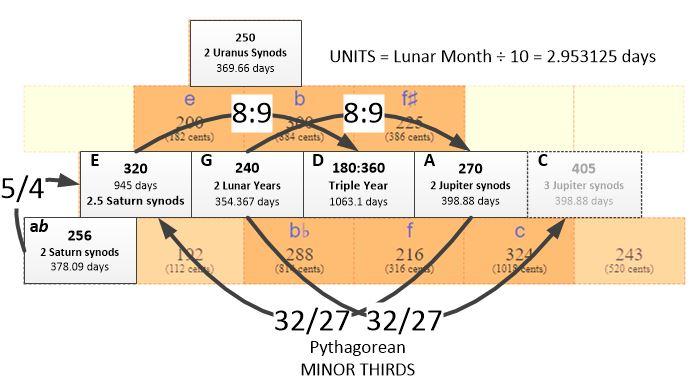 The Tetraktys as plan of planetary harmony and the four