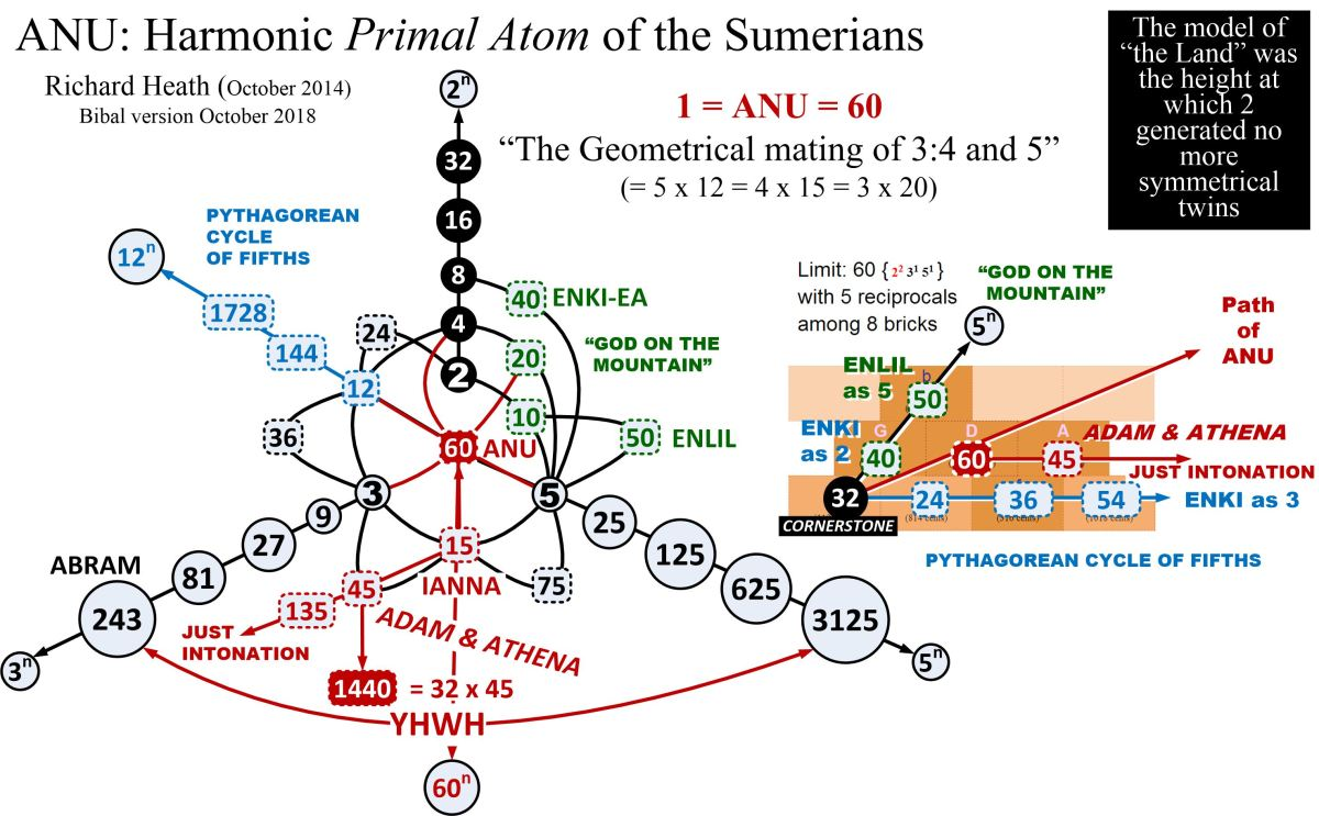 Harmonic Genesis of the Sumerians