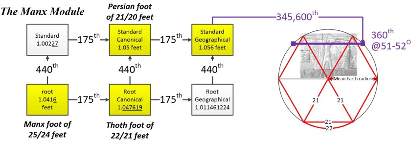 Machine generated alternative text: Persian foot  The Manx Module  of 21/20 feet  Standard  1.00227  440th  root  1.0416  feet  Manx foot of  25/24 feet  175th  175th  Standard  Canonical  1.05 feet  440th  Root  Canonical  1.047619  Thoth foot of  22/21 feet  175th  175th  Standard  Geographical  1.056 feet  440th  Root  Geographical  1.011461224  345,600th  21  360th  @51-520  ean Earth radius  21  21  22