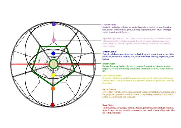 DESIGN OF THE SACRED CIRCLE | THE SACRED CIRCLES OF MOTHER ...