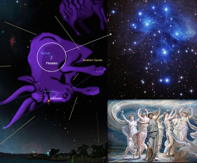 Left: The Taurid Meteor Shower. Upper Right: The Pleiades located in the shoulder of the Bull. Lower Right: The mythical 7 sisters