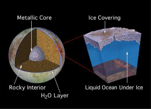 diagram of Europa's layers