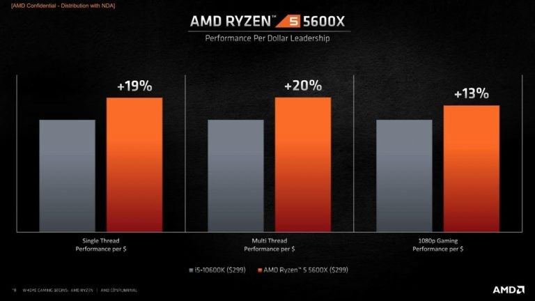 Ryzen 5600x deklassiert Intel?