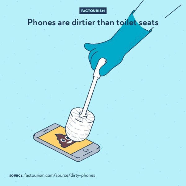 Most people don't clean their phone and most people touch about 3,000 times a day. That's a lot less cleaning and a lot more touching than what happens to a toilet seat or flush. A study found a higher amount of bacteria, yeast and mould on phones than on toilets. Keyboards, mice and trackpads are also concerned.⁠