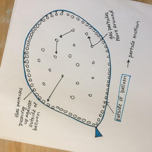 Balloon particle diagram