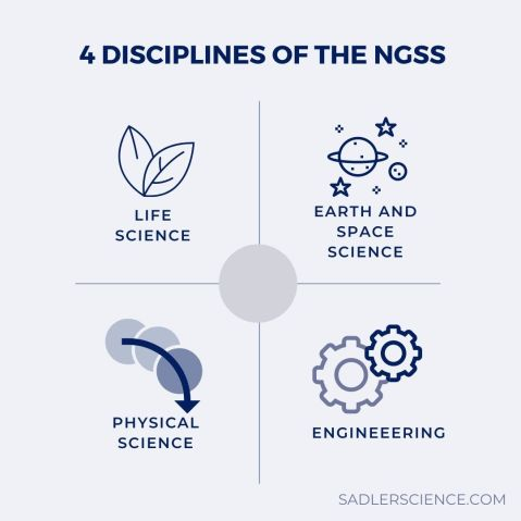 4 dimensions of the NGSS: life science, earth and space science, physical science and engineering