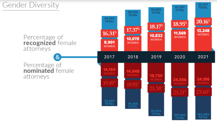 best lawyers chart showing growth of gender diversity among recognized attorneys