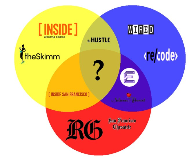 Newsletter Venn Diagram