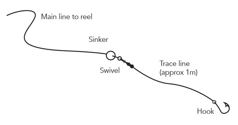 Setting Up Your Sinkers