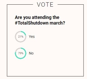 The results of a Woman24 poll on the Total Shutdown march.
