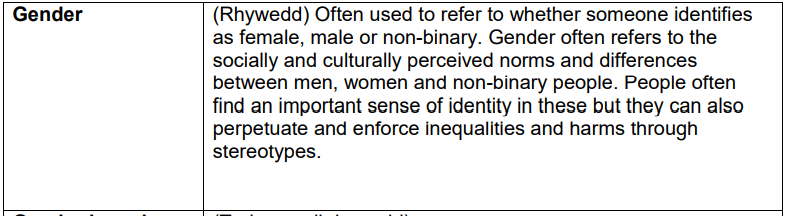 (Rhywedd) Often used to refer to whether someone identifies  as female, male or non-binary. Gender often refers to the  socially and culturally perceived norms and differences  between men, women and non-binary people. People often  find an important sense of identity in these but they can also  perpetuate and enforce inequalities and harms through  stereotypes.