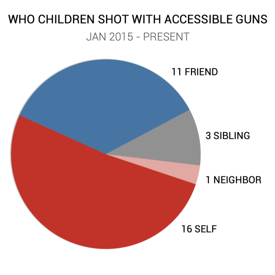 CHILD - VICTIMS CHART - FINAL