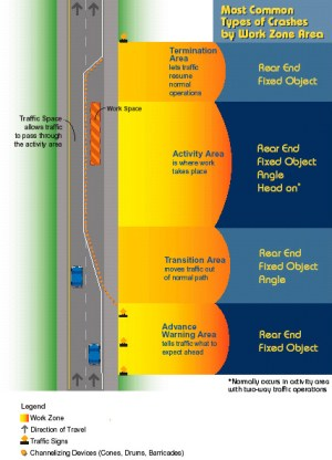 Work Zone Safety for Drivers  Safety | Federal Highway Administration