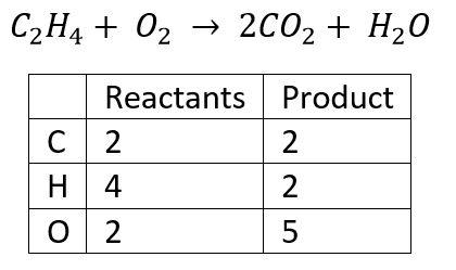 ASP CSP Math - Balancing a Chemical Equation Product Reactant Table 2