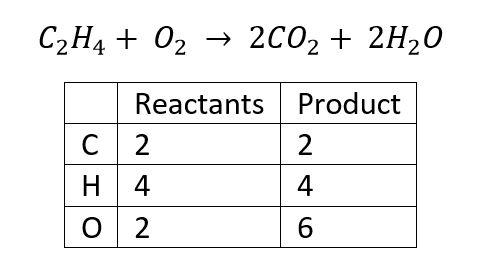 ASP CSP Exam Math Balancing a Chemical Equation Product Reactant Chart Example 2