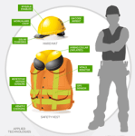 Construction Safety and Technology