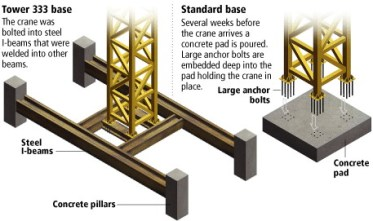 tower crane foundation work method of statement