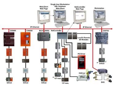 bms testing & commissioning method statement