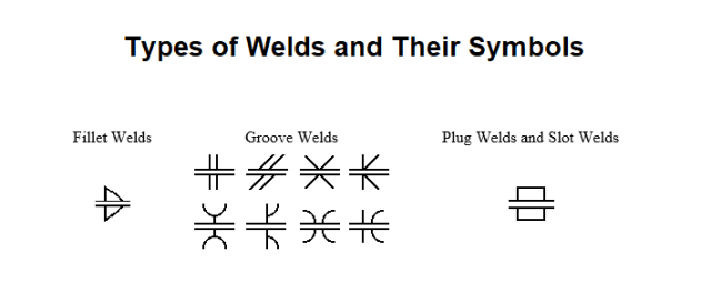 Types of Welds and Their Symbols