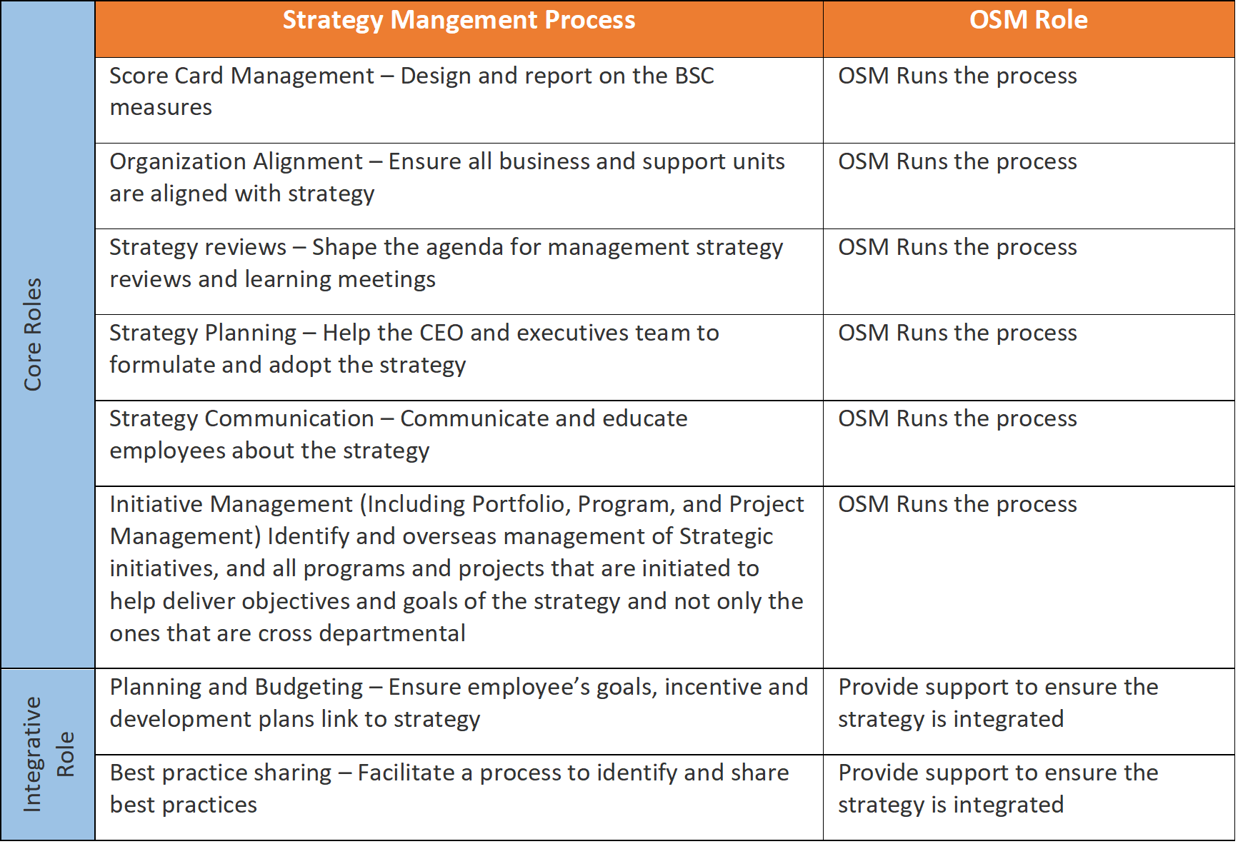 international strategic management process