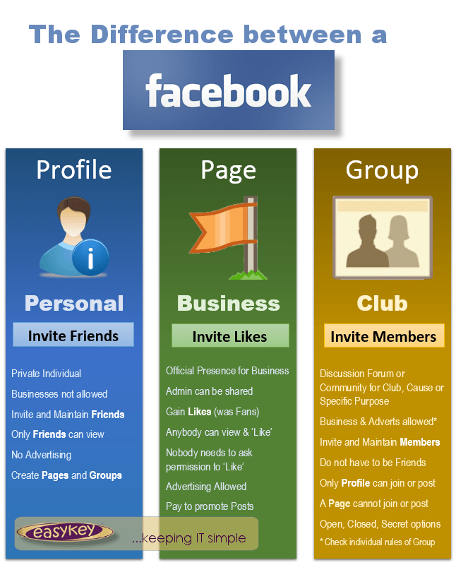 Facebook page or profile or group