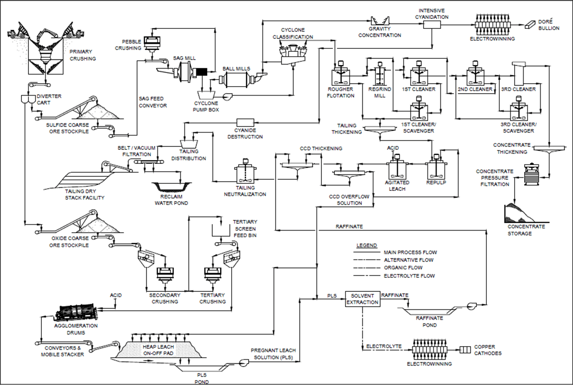 Mining Flow Diagram