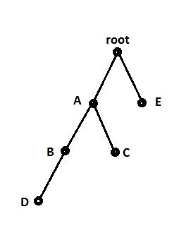 Figure 3: Tree