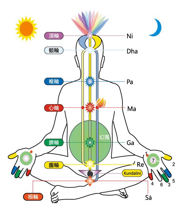 脈輪,中脈 subtle system