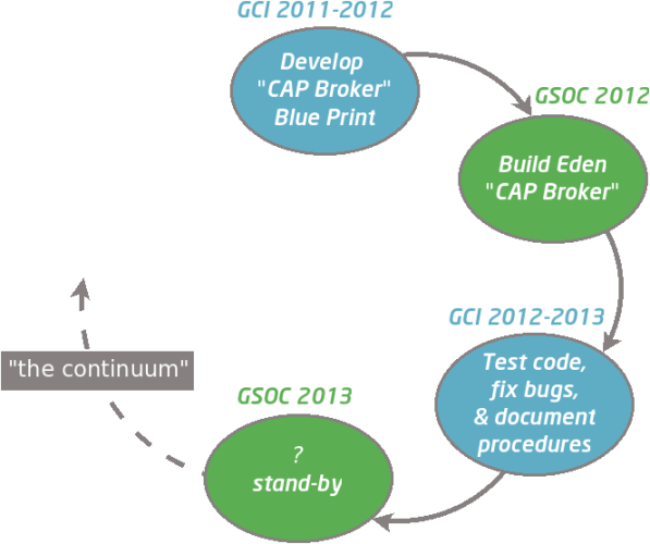 GCI and GSOC complement each other, the cycle continues ...
