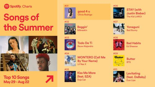Spotify Unfolds 'Songs of The Summer' 2021 List