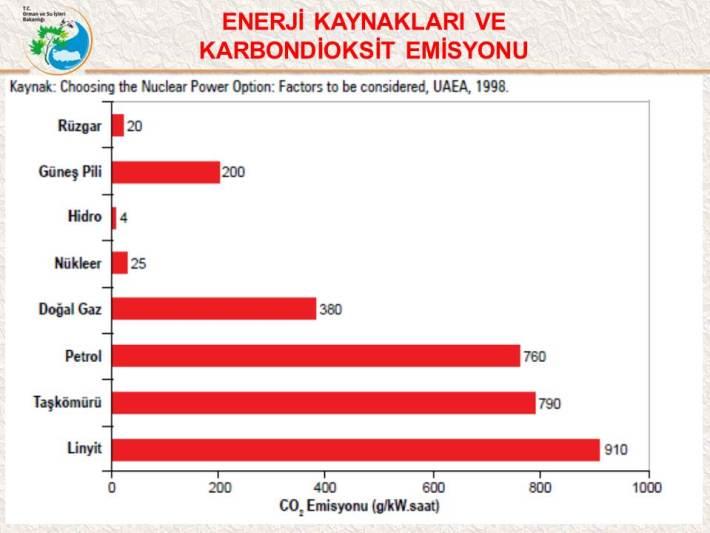 enerji kaynaklari ve karbondioksit emisyonu