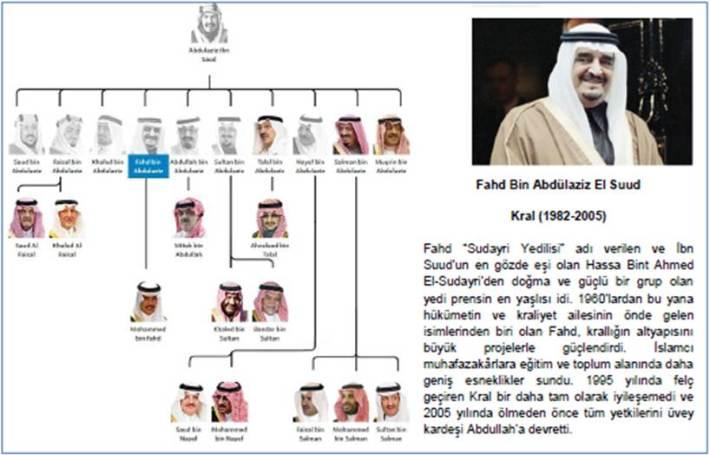 Kral_Fahd_Bin_Abdulaziz_El_Suud
