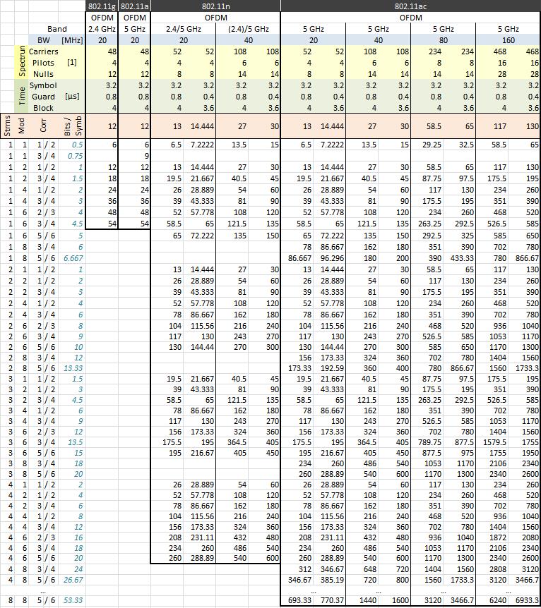 modulations_802-11