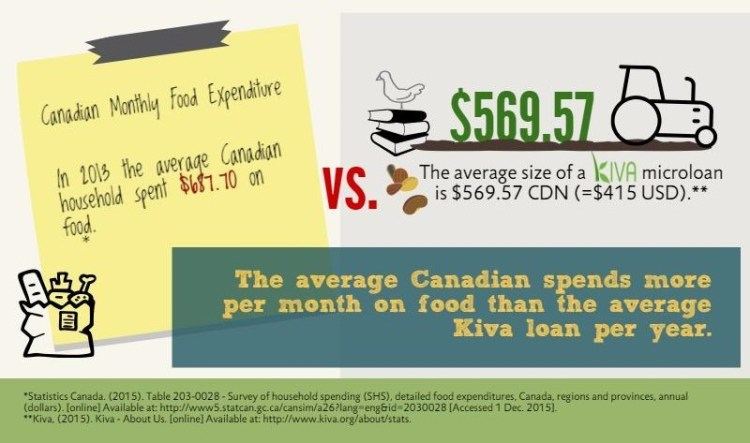 Kiva's Average Loan