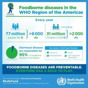 The America's Foodborne illnesses