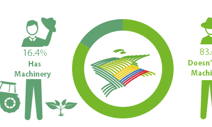 Economic and Environmental Benefits from GM Crops in Colombia