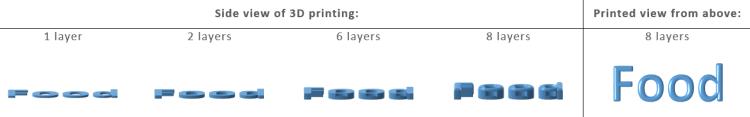 How food printing workds
